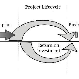 (PDF) Facilitative Project Management: Constructing A