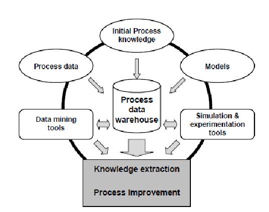 Integrated information system for process analysis