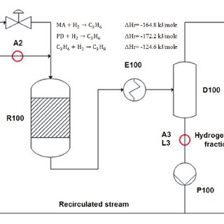 Process flowsheet diagram of C3 hydrogenation system