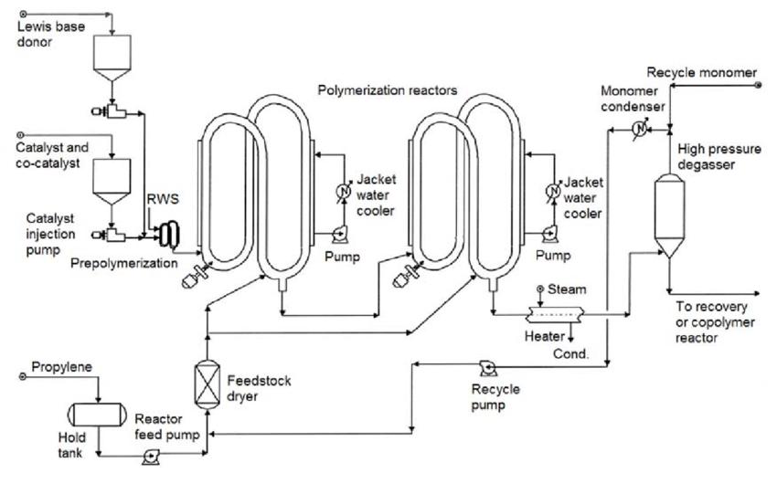 Flowsheet diagram of Spheripol technology with loop