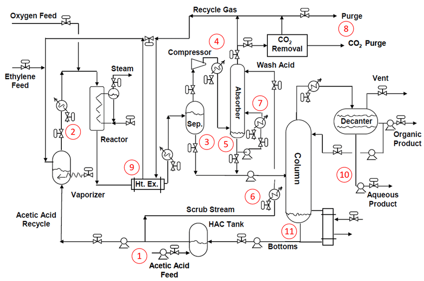 Flow chart of the vinyl acetate production technology (The