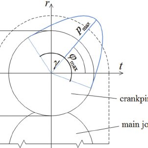 The tangential force acting on the crankpin in function of