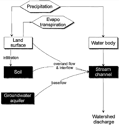 Typical HEC-HMS representation of watershed runoff