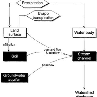 Flow chart of the SWIM model, integrating hydrological