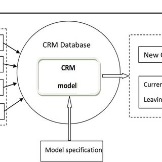 The flow chart diagram of the analytic CRM model Source