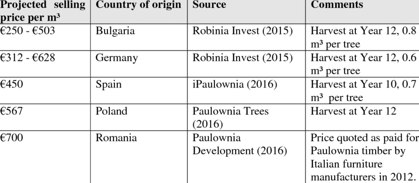 Paulownia Tree Price