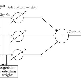 The beam pattern of the antenna array with 0 degree of
