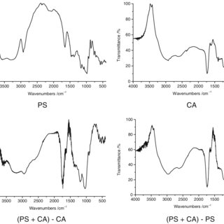 FTIR spectrum of dextrin after thermolysis of PS with LA