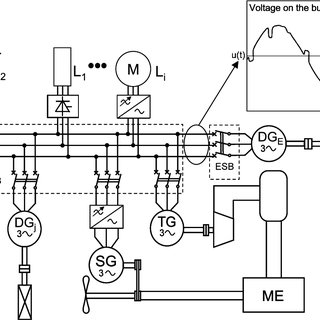(PDF) Power quality on ships: Today and tomorrow's challenges