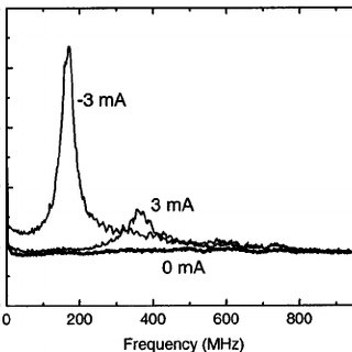 (PDF) Tunable ferromagnetic resonance peak in tunneling