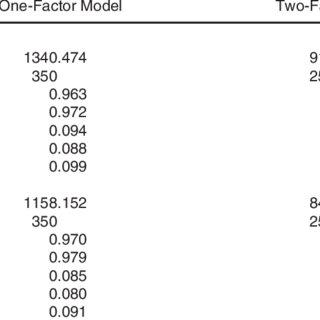 (PDF) The Teacher Behaviors Checklist: Factor Analysis of