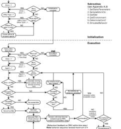 simulation process flow chart sub routines of various process rh researchgate net process flow diagram symbols [ 850 x 997 Pixel ]