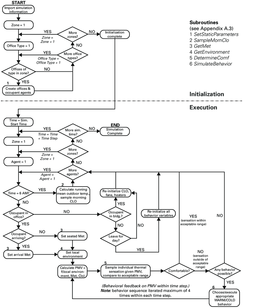 hight resolution of simulation process flow chart sub routines of various process rh researchgate net process flow diagram symbols
