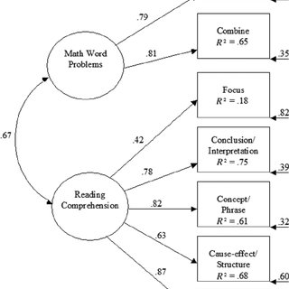 (PDF) The association between word problems and reading