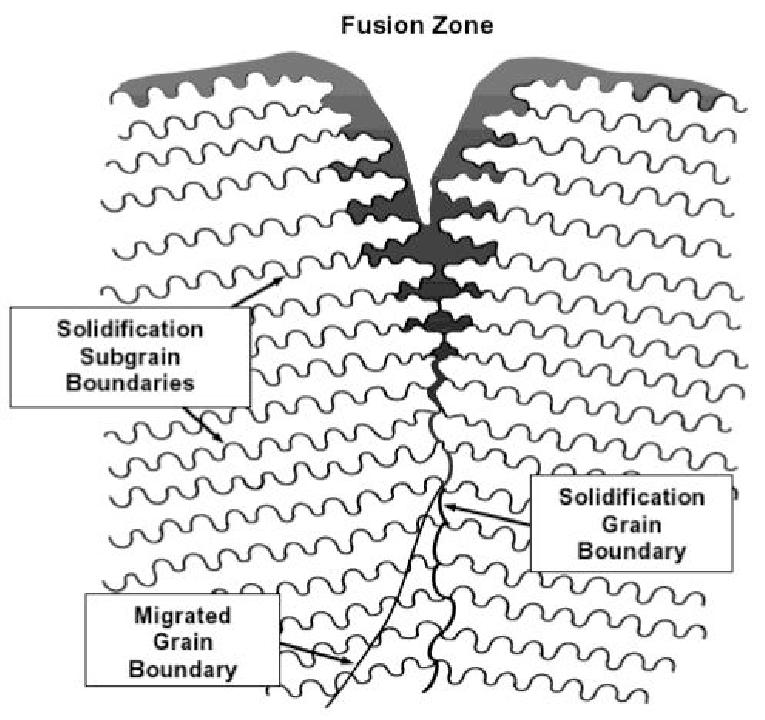 Schematic of different boundaries observed in weld metals