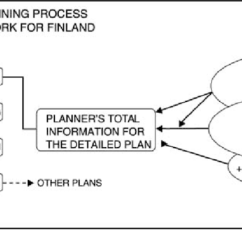Images Urban Planner In Diagram Safety Switch Wiring A Hypothetical Conceptual Framework For Studying The Land Use Planning Process Finland See