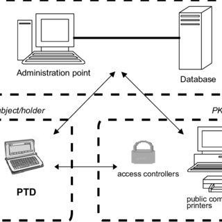 -The parts of the wireless access control system