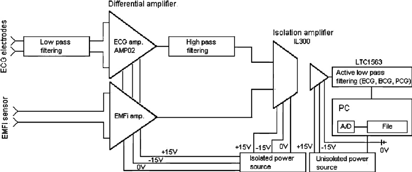 A block diagram of the second biosignal measurement unit