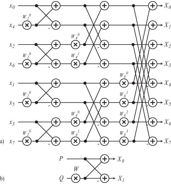 (a) Signal flow graph of 8-point radix-2 DIT FFT (b) radix