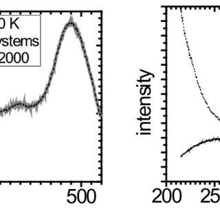 (PDF) Measurement of Echelle Spectrometer Spectral