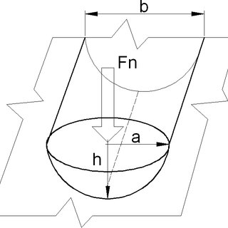 Depth profiles of the indentation modulus E IT and