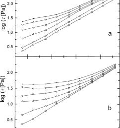 double logarithmic plot of the shear stress vs the shear rate  [ 850 x 1182 Pixel ]