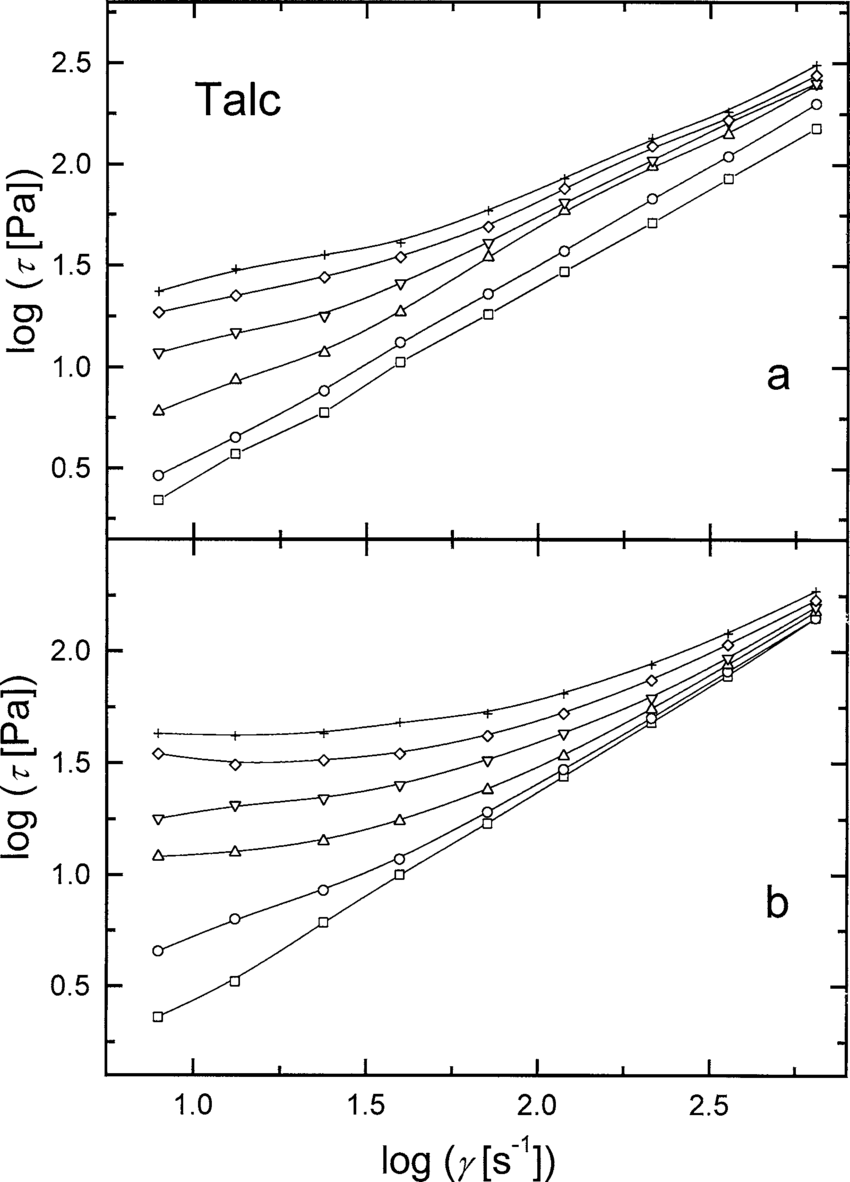 hight resolution of double logarithmic plot of the shear stress vs the shear rate