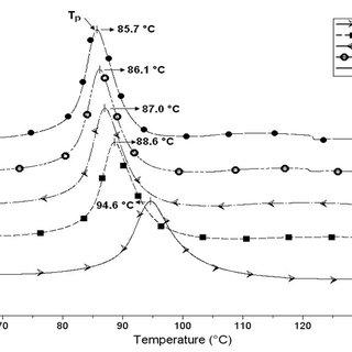 (PDF) Curing characteristics of low emission urea