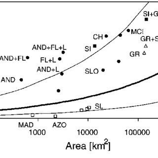 (PDF) Detecting biodiversity hotspots using species-area