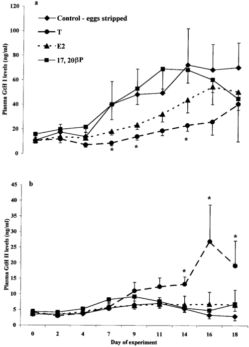 small resolution of effects of different steroids on gth i a and gth ii b secretion in stripped fish freshly ovulated females were stripped in order to remove the eggs and