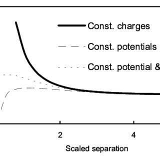 Normalized colloidal forces operating between a coal