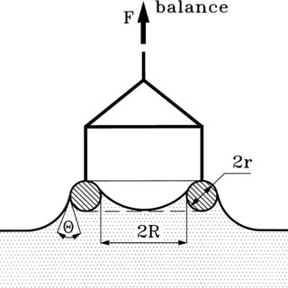 (PDF) Measurement of interfacial tension in Fluid-Fluid