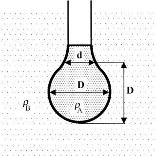 Schematic illustration of drop volume or weight method