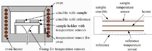 (a) Setup of a Heat-Flux Differential Scanning Calorimeter