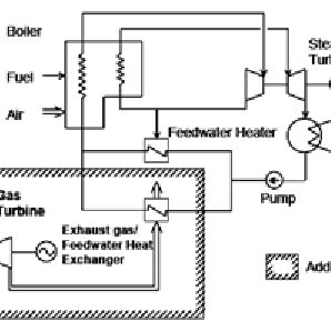 Schematic diagram of using a gas turbine to repower a coal