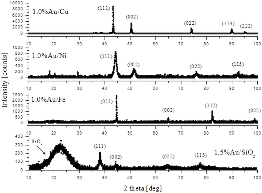 The X-ray diffraction patterns of 1.0%Au/Cu, 1.0%Au/Ni, 1