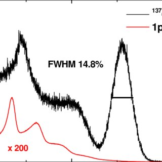 The energy spectra of singe photoelectron and cesium