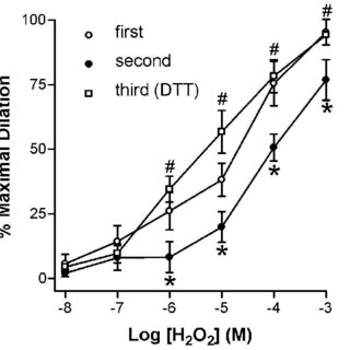 H 2 O 2 relaxes coronary vessels independent of the