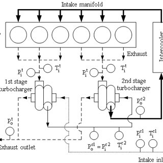(PDF) Thermal Efficiency of a Combined Turbocharger Set