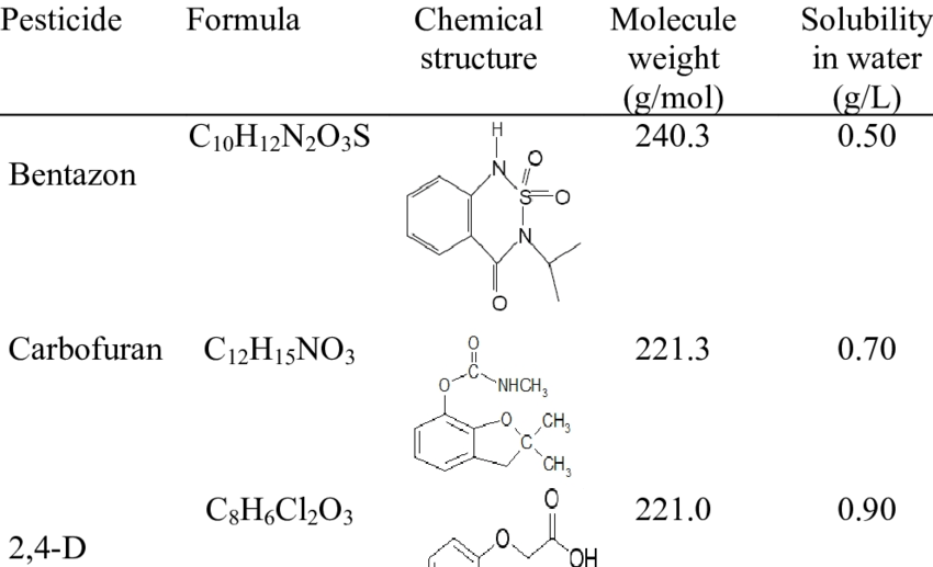 Some of properties of pesticides used and their chemical