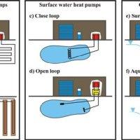 Ground source heat pumps and their ground heat exchangers ...