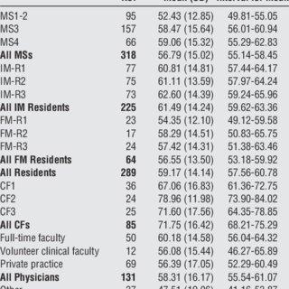 (PDF) Competency in Cardiac Examination Skills in Medical