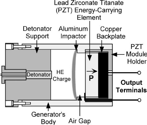 Schematic diagram of a shock wave ferroelectric generator
