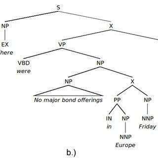 (PDF) Parsing low-resource languages using Gibbs sampling