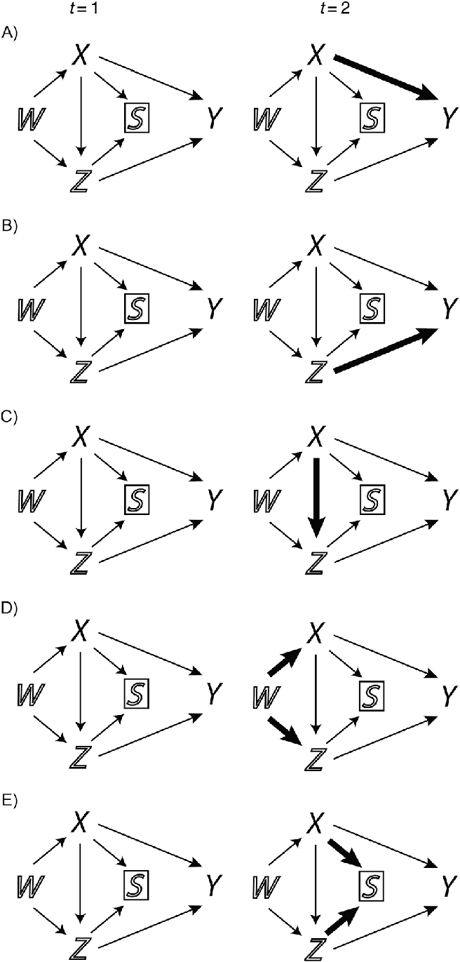 medium resolution of causal directed acyclic graphs dags showing possible causal structures that can lead to an