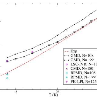 (PDF) Thermal Gaussian molecular dynamics for quantum