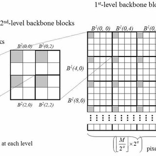 (PDF) A fast texture feature extraction method for region