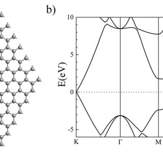 The 2D hexagonal structure of graphene and (b) the