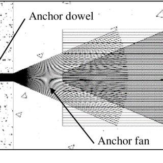 (PDF) Fan-to-sheet failure mode of FRP anchors