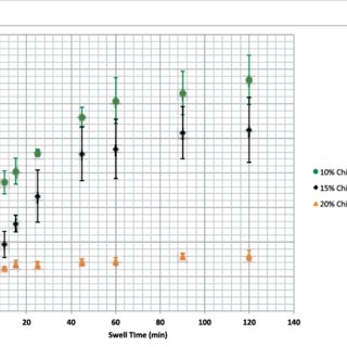 (PDF) Synthesis and Characterization of a Chitosan/PVA